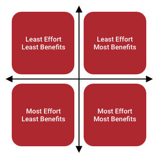 Effort and benefits are the 2 factors to consider when making a decision to change work patterns to become a Job Sharer